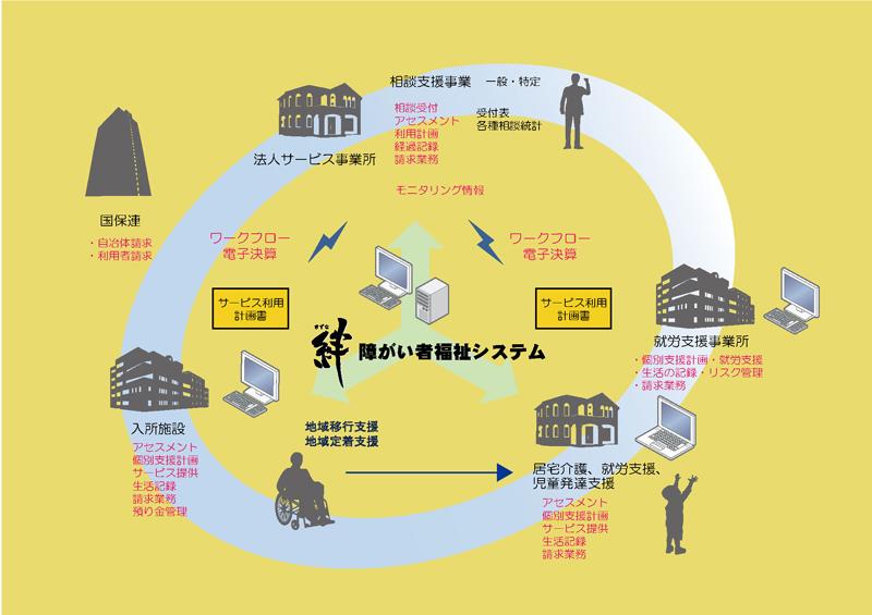 同社がリリースした「絆 障がい者福祉システムあすなろ台帳」のサービスイメージ図
