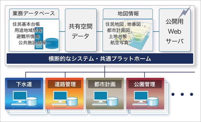 同社が提供する統合型GIS(地図情報システム)構築のイメージ図