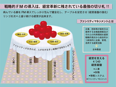 先約的FMの導入は、経営革新に残されている最強の切り札