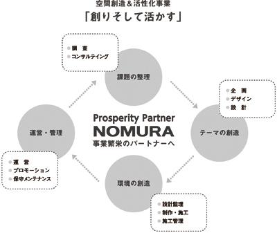 乃村工藝社の業務の流れ