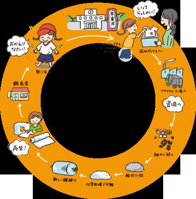 体操服!「いってらっしゃい、おかえりなさいプロジェクト®」のリサイクルのイメージ図