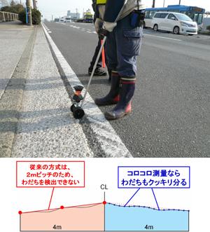 コロコロ測量