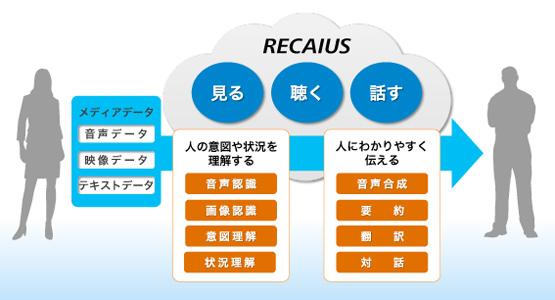 『RECAIUS(リカイアス)』のビジネスイメージ。「見る」「聴く」「話す」をメディアインテリジェンス技術で補完・サポートし、人の活動を支援する