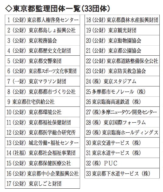 東京都監理団体一覧(33団体)