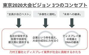 乃村工藝社の東京2020大会ビジョン3つのコンセプト