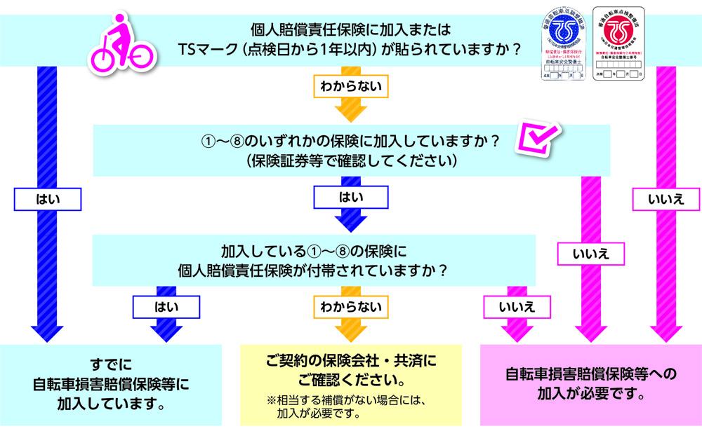 東京都自転車損害賠償保険等加入促進リーフレット