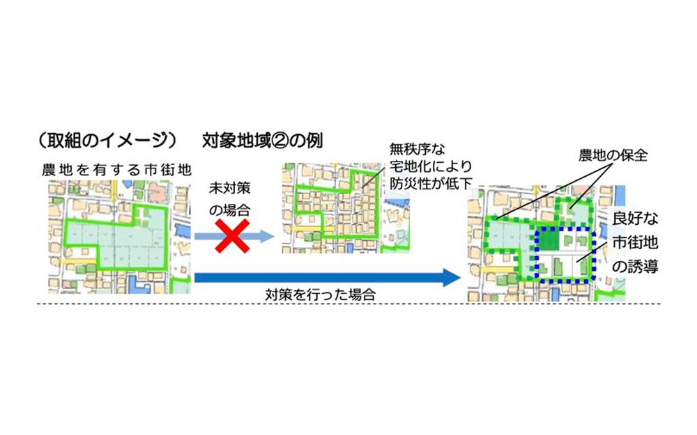 図1 農地を有する地域に対する取組のイメージ