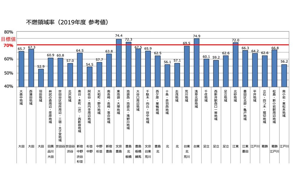 図4 整備地域の不燃領域率(令和元年度 参考値)